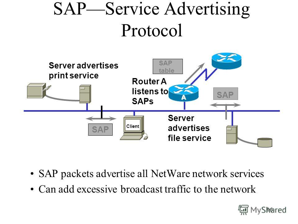 16 SAP packets advertise all NetWare network services Can add excessive broadcast traffic to the network SAPService Advertising Protocol Server advertises print service Server advertises file service Router A listens to SAPs SAP SAP table Client A