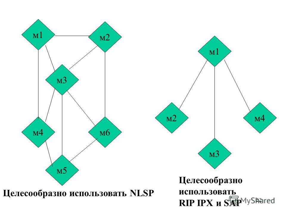 22 м3 м1 м2 м6 м5 м4 м1 м4м2 м3 Целесообразно использовать RIP IPX и SAP Целесообразно использовать NLSP