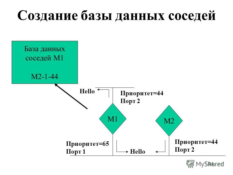 24 Создание базы данных соседей База данных соседей М1 М2-1-44 М1 М2 Hello Приоритет=44 Порт 2 Приоритет=65 Порт 1 Приоритет=44 Порт 2
