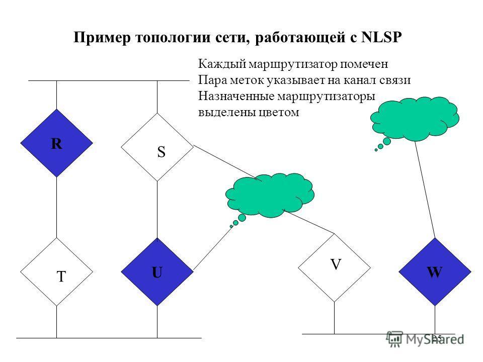 25 R UW T S V Пример топологии сети, работающей с NLSP Каждый маршрутизатор помечен Пара меток указывает на канал связи Назначенные маршрутизаторы выделены цветом