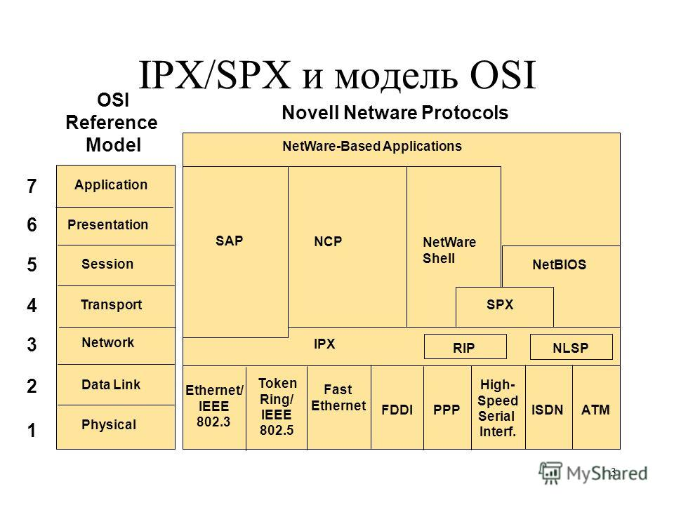 3 IPX/SPX и модель OSI 1 2 3 4 5 6 7 NetWare-Based Applications NCP NetWare Shell NetBIOS SPX RIPNLSP SAP IPX Ethernet/ IEEE 802.3 Token Ring/ IEEE 802.5 Fast Ethernet FDDIPPP High- Speed Serial Interf. ISDNATM Physical Data Link Network Session Tran