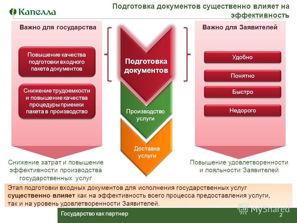 Государство как партнер Этап подготовки входных документов для исполнения государственных услуг существенно влияет как на эффективность всего процесса предоставления услуги, так и на уровень удовлетворенности Заявителей. Важно для ЗаявителейВажно для