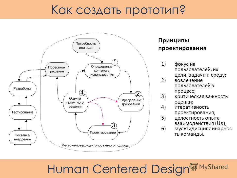 1)фокус на пользователей, их цели, задачи и среду; 2)вовлечение пользователей в процесс; 3)критическая важность оценки; 4)итеративность проектирования; 5)целостность опыта взаимодействия (UX); 6)мультидисциплинарнос ть команды. Принципы проектировани