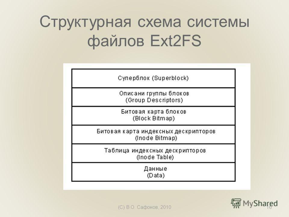 Структурная схема системы файлов Ext2FS (C) В.О. Сафонов, 201016