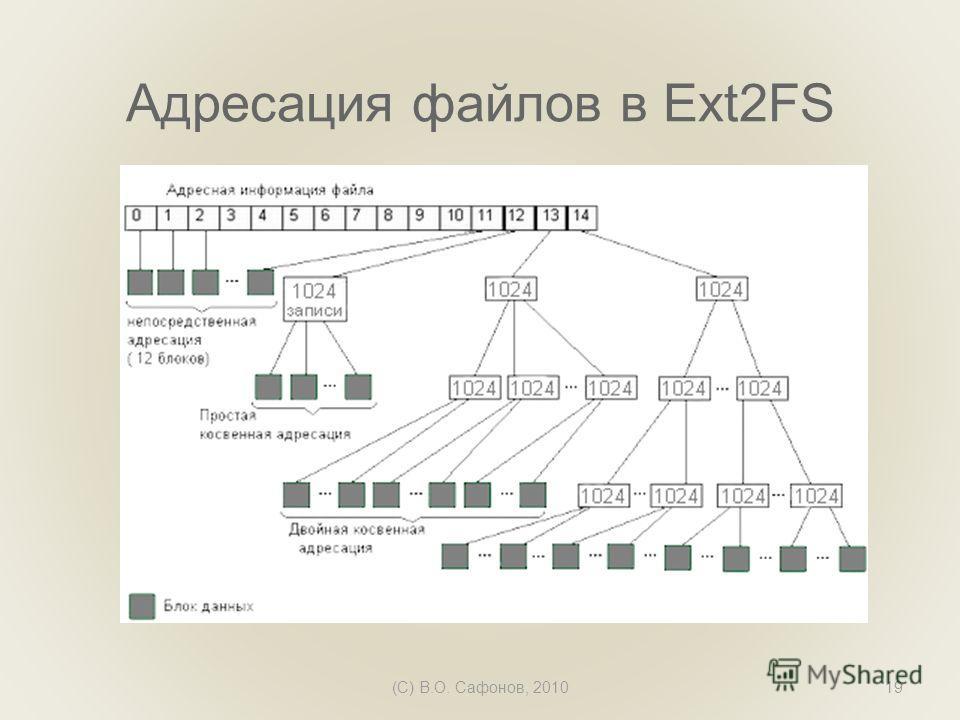 Адресация файлов в Ext2FS (C) В.О. Сафонов, 201019