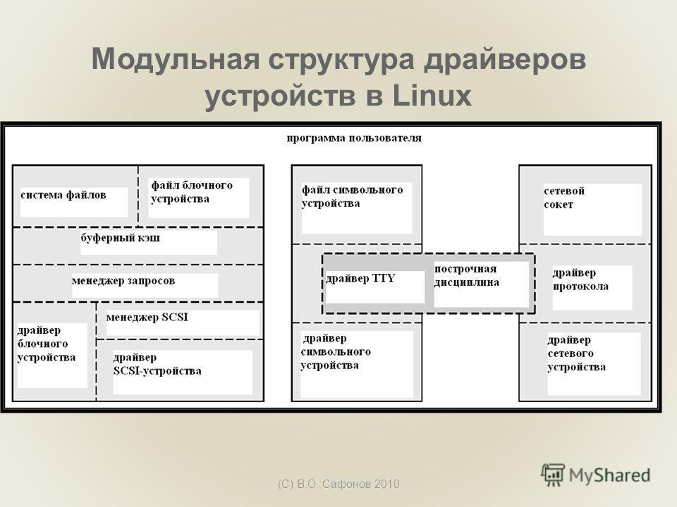 Модульная структура драйверов устройств в Linux (С) В.О. Сафонов 2010
