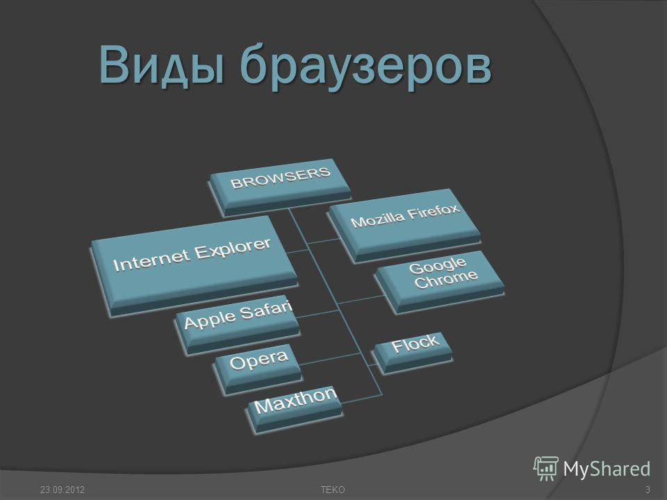 Виды браузеров 23.09.20123TEKO
