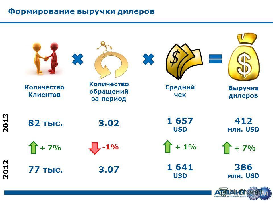Формирование выручки дилеров Количество Клиентов Количество обращений за период Средний чек Выручка дилеров 386 млн. USD 77 тыс.3.07 1 641 USD + 7% + 1% + 7% 2012 -1% 412 млн. USD 82 тыс.3.02 1 657 USD 2013