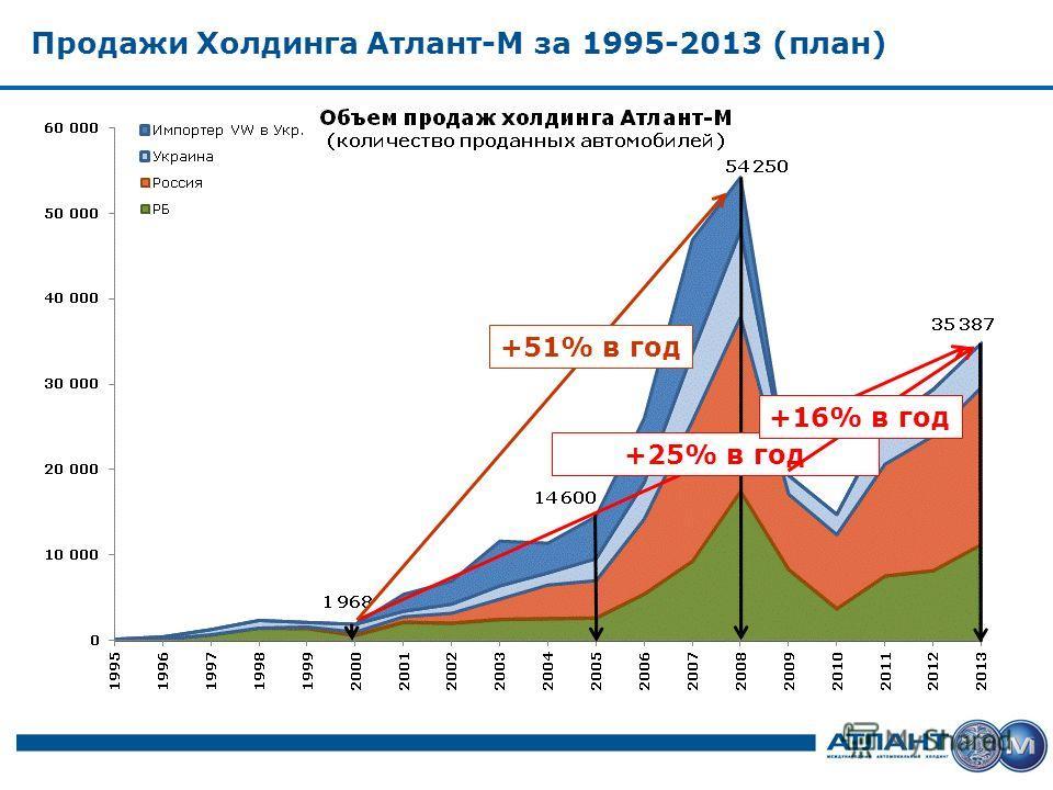 Продажи Холдинга Атлант-М за 1995-2013 (план) +25% в год +16% в год +51% в год