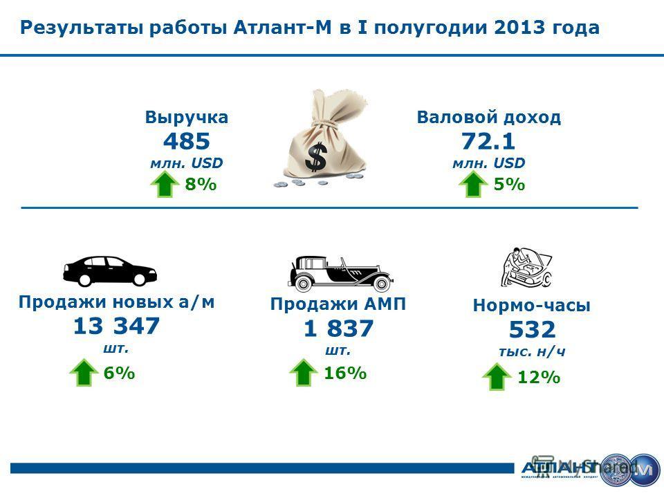 Результаты работы Атлант-М в I полугодии 2013 года Выручка 485 млн. USD Валовой доход 72.1 млн. USD Продажи новых а/м 13 347 шт. Продажи АМП 1 837 шт. Нормо-часы 532 тыс. н/ч 8%5% 6%16% 12%