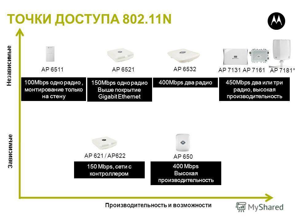ТОЧКИ ДОСТУПА 802.11N Производительность и возможности Зависимые AP 621 / AP622 AP 650 AP 6511 AP 6521 AP 6532 AP 7131 Независимые 100Mbps одно радио, монтирование только на стену 150Mbps одно радио Выше покрытие Gigabit Ethernet 400Mbps два радио 45