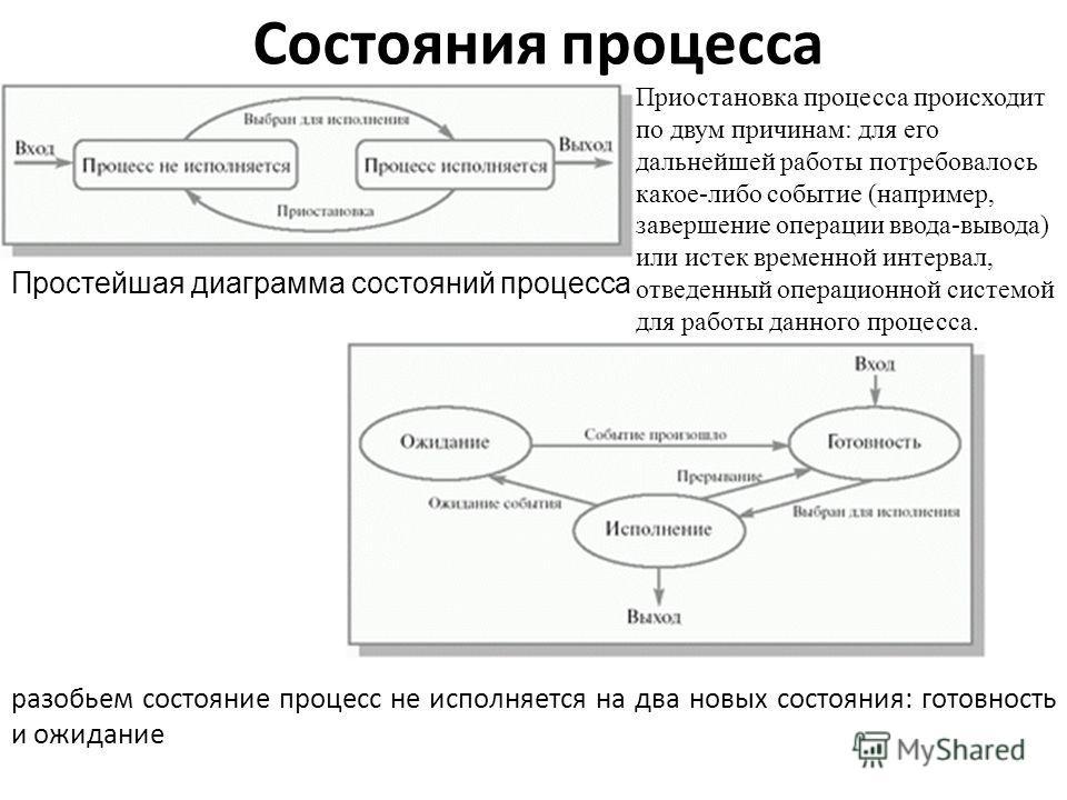 Состояния процесса Простейшая диаграмма состояний процесса Приостановка процесса происходит по двум причинам: для его дальнейшей работы потребовалось какое-либо событие (например, завершение операции ввода-вывода) или истек временной интервал, отведе