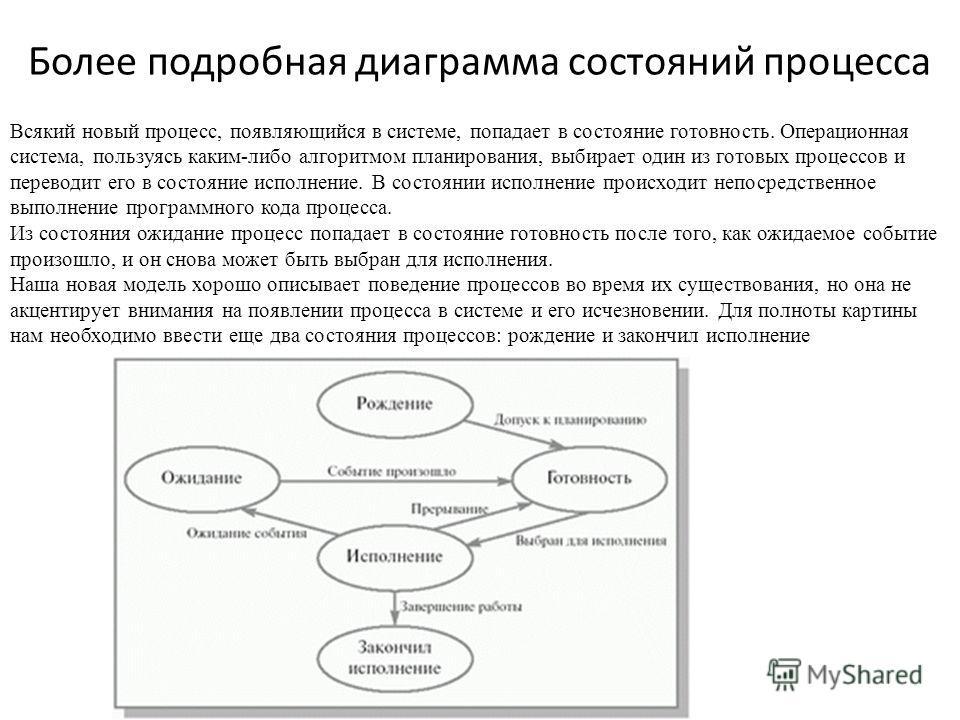 Более подробная диаграмма состояний процесса Всякий новый процесс, появляющийся в системе, попадает в состояние готовность. Операционная система, пользуясь каким-либо алгоритмом планирования, выбирает один из готовых процессов и переводит его в состо