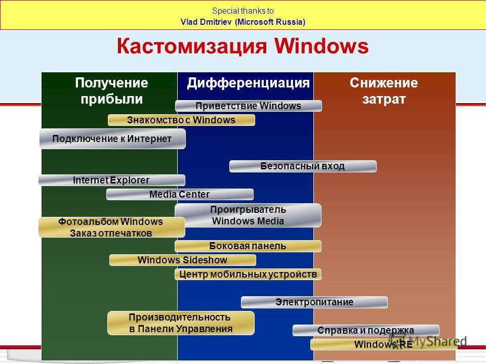 НовоеУлучшенное Получение прибыли ДифференциацияСнижение затрат Производительность в Панели Управления Справка и подержка Знакомство с Windows Центр мобильных устройств Безопасный вход Windows RE Windows Sideshow Internet Explorer Media Center Привет