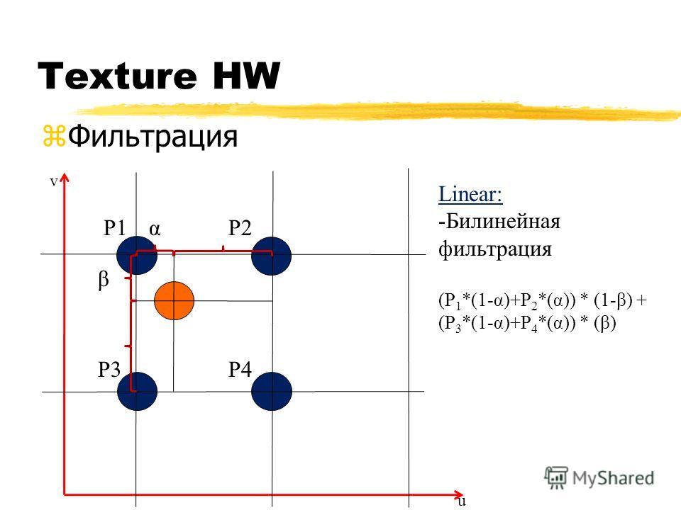 Texture HW zФильтрация Linear: -Билинейная фильтрация (P 1 *(1-α)+P 2 *(α)) * (1-β) + (P 3 *(1-α)+P 4 *(α)) * (β) [0.1, 0.3] u v P1P2 P3P4 α β