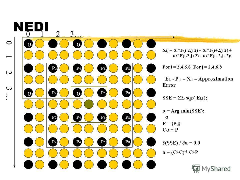 NEDI α1α1 P 2,2 α4α4 α2α2 P 4,2 α3α3 P 2,4 P 6,2 P 8,2 P 6,4 P 8,4 P 2,6 P 4,8 P 4,6 P 2,8 P 6,6 P 8,6 P 6,8 P 8,8 X i,j = α 1 *F(i-2,j-2) + α 2 *F(i+2,j-2) + α 3 *F(i-2,j+2) + α 4 *F(i+2,j+2); For i = 2,4,6,8 | For j = 2,4,6,8 E i,j = P j,j – X i,j