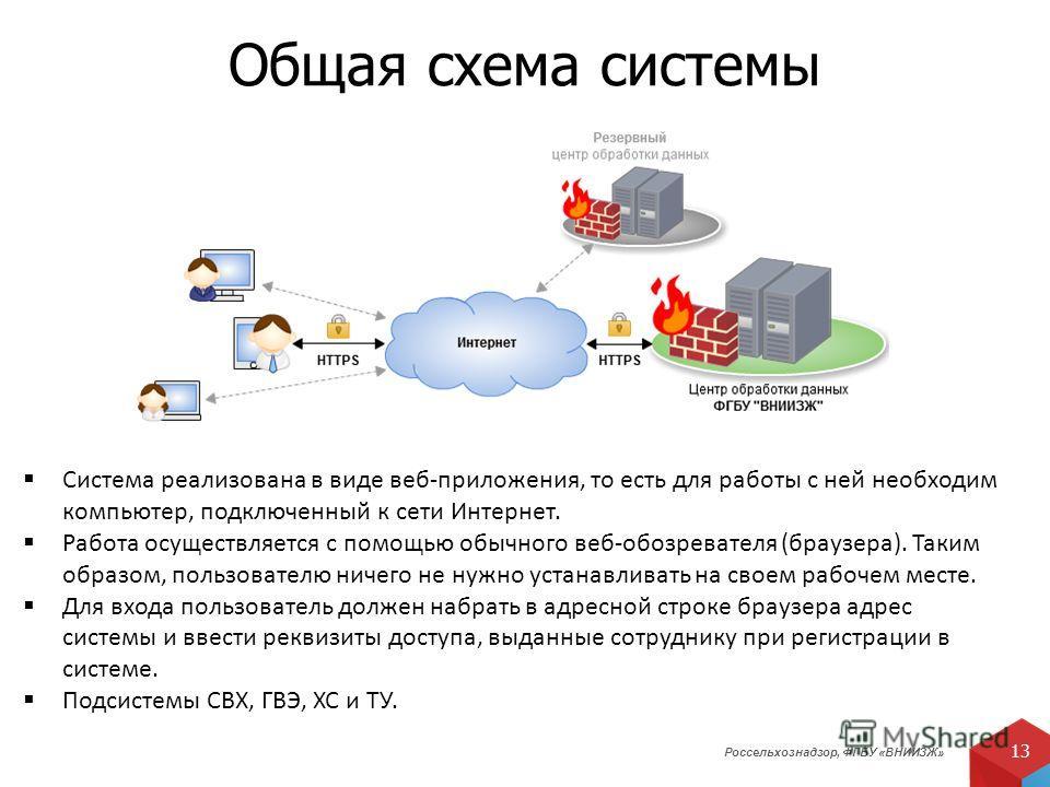 Россельхознадзор, ФГБУ «ВНИИЗЖ» 13 Общая схема системы Система реализована в виде веб-приложения, то есть для работы с ней необходим компьютер, подключенный к сети Интернет. Работа осуществляется с помощью обычного веб-обозревателя (браузера). Таким