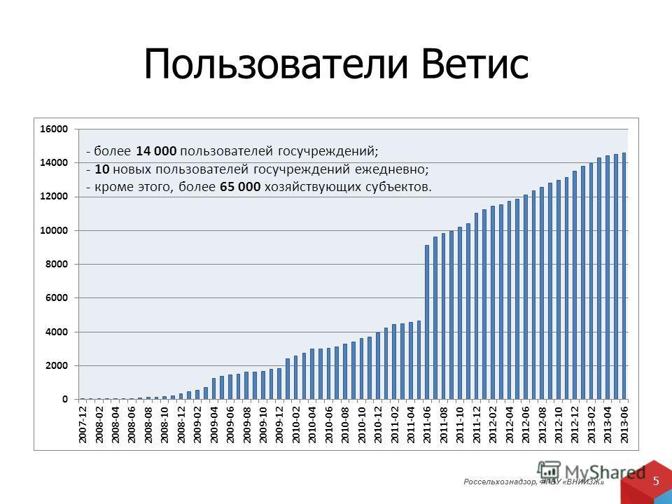 Россельхознадзор, ФГБУ «ВНИИЗЖ» 5 Пользователи Ветис - более 14 000 пользователей госучреждений; - 10 новых пользователей госучреждений ежедневно; - кроме этого, более 65 000 хозяйствующих субъектов.
