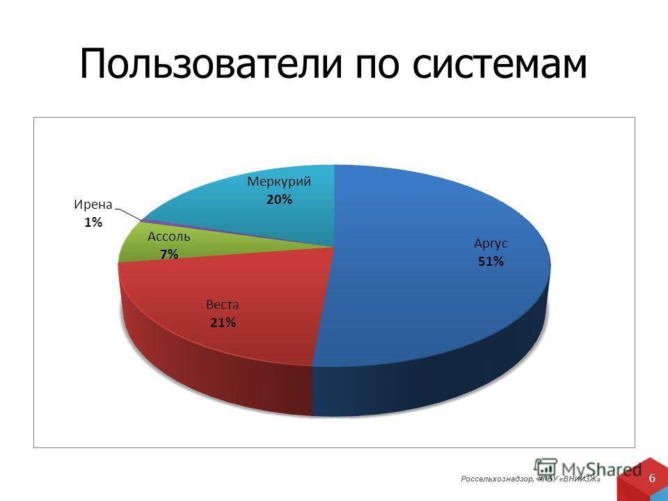 Россельхознадзор, ФГБУ «ВНИИЗЖ» 6 Пользователи по системам