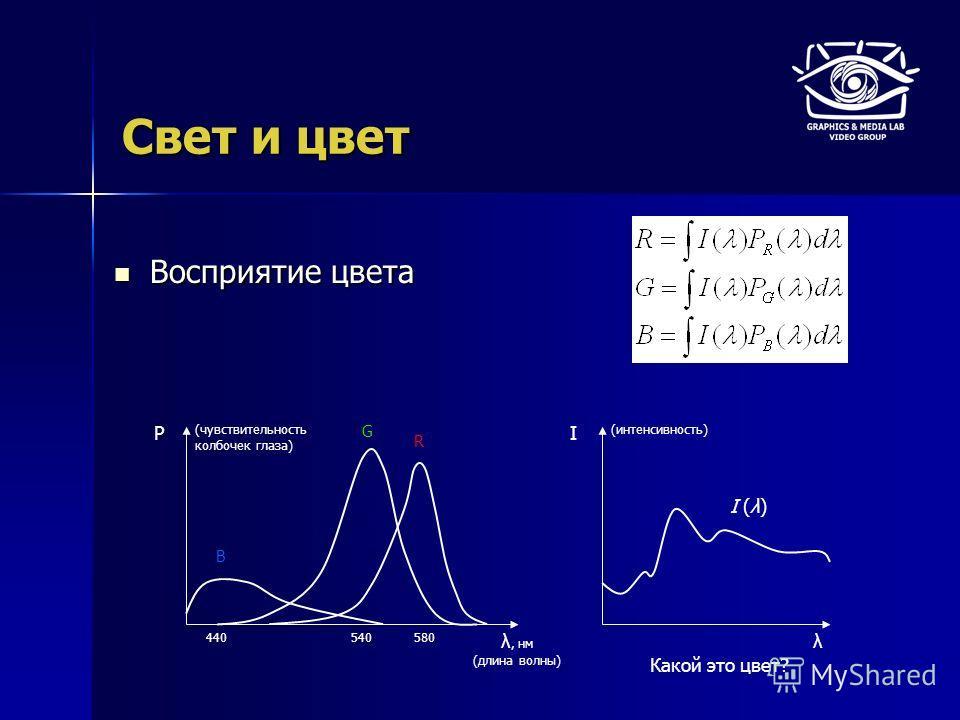 Свет и цвет Восприятие цвета Восприятие цвета λ, нм (длина волны) P 440540580 B G R (чувствительность колбочек глаза) λ I (интенсивность) I (λ) Какой это цвет?