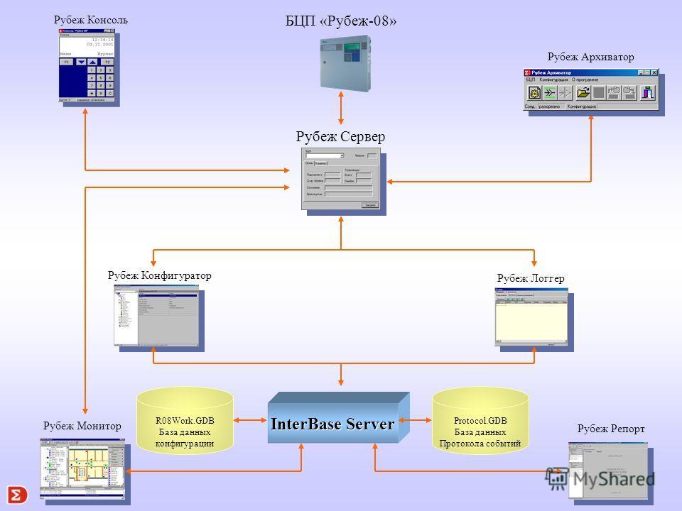 Программное обеспечение Рубеж-08 предназначено для организации автома- тизированных рабочих мест (АРМ) различных служб системы безопасности. Программное обеспечение ориентировано и является базовым прикладным ПО работы с оборудованием Рубеж-08. ПО Ру