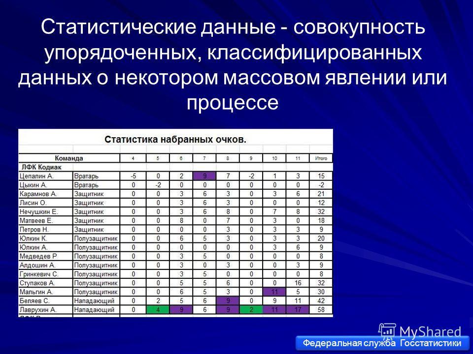 Статистические данные - совокупность упорядоченных, классифицированных данных о некотором массовом явлении или процессе Федеральная службa Госстатистики Федеральная службa Госстатистики