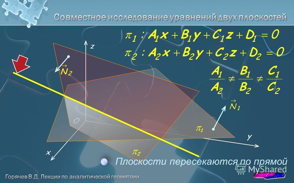 O y z x 1 Плоскости пересекаются по прямой 2