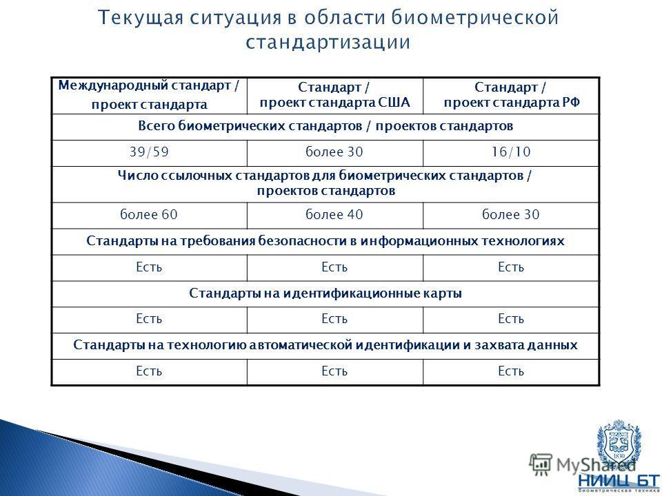 Международный стандарт / проект стандарта Стандарт / проект стандарта США Стандарт / проект стандарта РФ Всего биометрических стандартов / проектов стандартов 39/59более 3016/10 Число ссылочных стандартов для биометрических стандартов / проектов стан