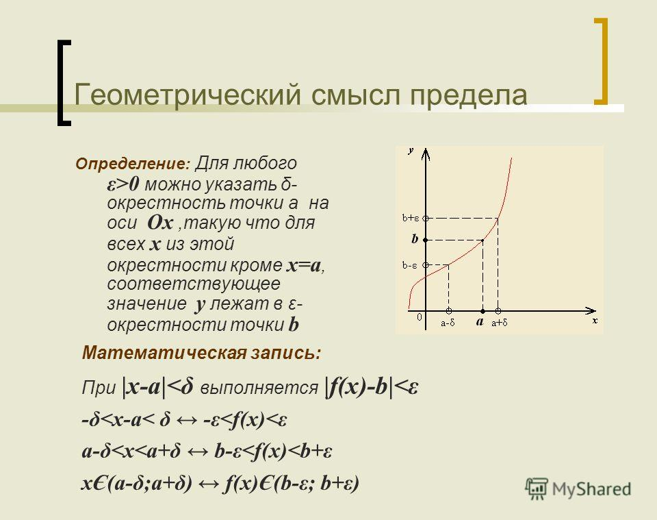 Геометрический смысл предела Определение: Для любого ε>0 можно указать δ- окрестность точки а на оси Ох,такую что для всех х из этой окрестности кроме х=а, соответствующее значение y лежат в ε- окрестности точки b Математическая запись: При |x-a|