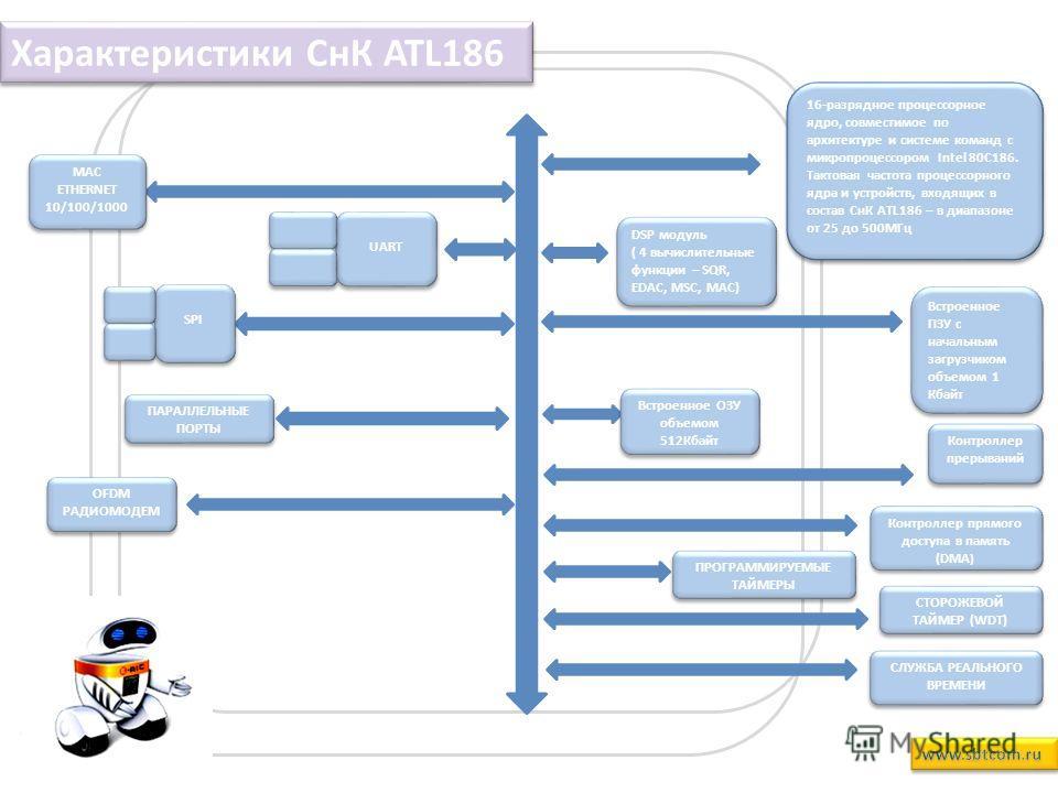 16-разрядное процессорное ядро, совместимое по архитектуре и системе команд с микропроцессором Intel 80C186. Тактовая частота процессорного ядра и устройств, входящих в состав СнК ATL186 – в диапазоне от 25 до 500МГц DSP модуль ( 4 вычислительные фун