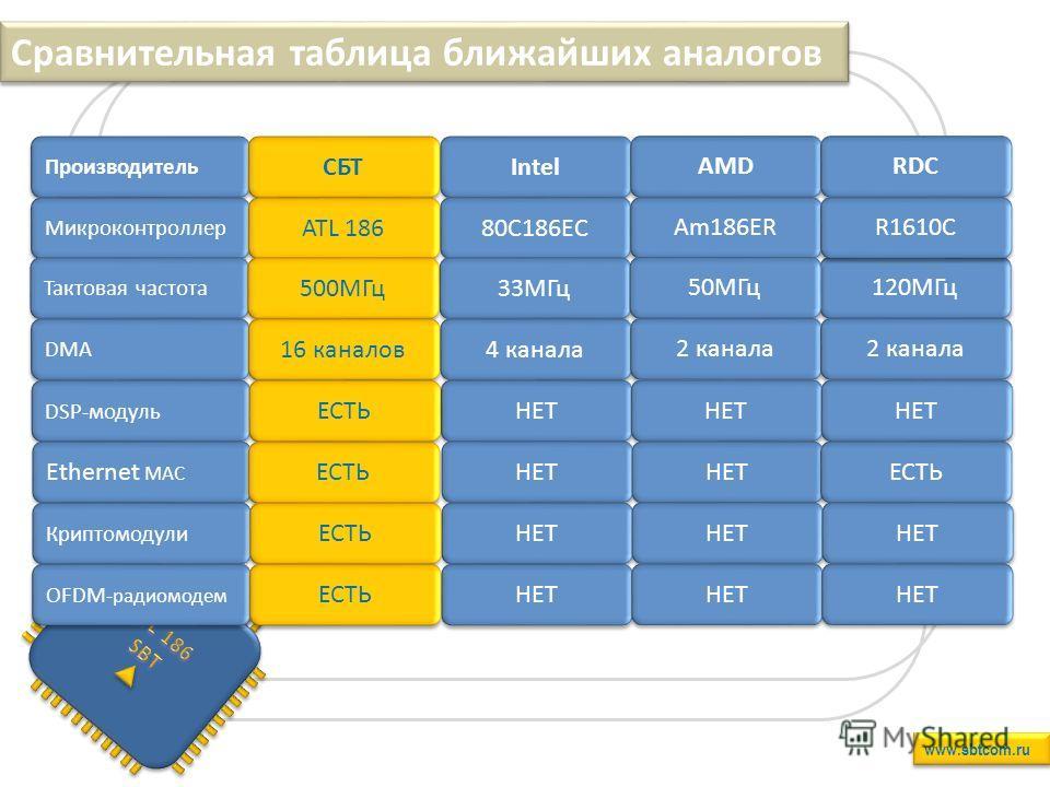 Сравнительная таблица ближайших аналогов www.sbtcom.ru 120МГц Производитель Микроконтроллер Тактовая частота DMA DSP-модуль Ethernet MAC Криптомодули Intel 80C186EC 33МГц 4 канала НЕТ AMD Am186ER 50МГц 2 канала НЕТ RDC R1610C 2 канала НЕТ ЕСТЬ НЕТ СБ
