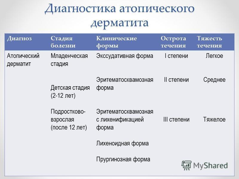 Псориаз диагностика и диф диагностика