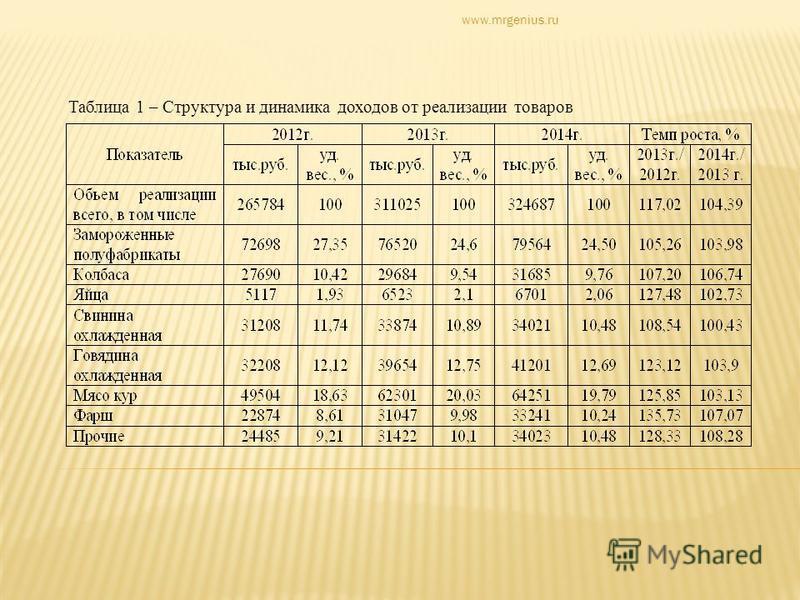 Таблица 1 – Структура и динамика доходов от реализации товаров www.mrgenius.ru