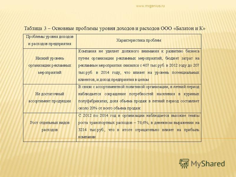 Таблица 3 – Основные проблемы уровня доходов и расходов ООО «Балатон и К» www.mrgenius.ru
