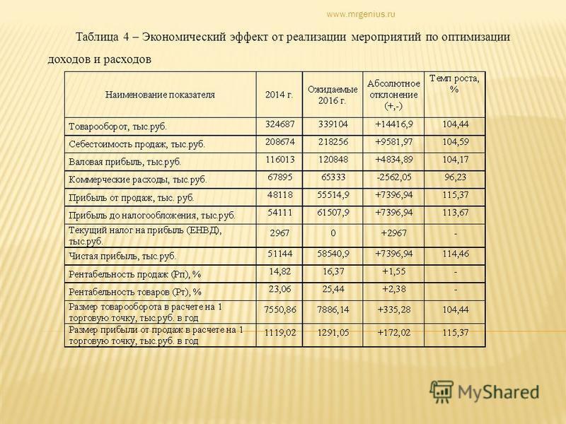 Таблица 4 – Экономический эффект от реализации мероприятий по оптимизации доходов и расходов www.mrgenius.ru