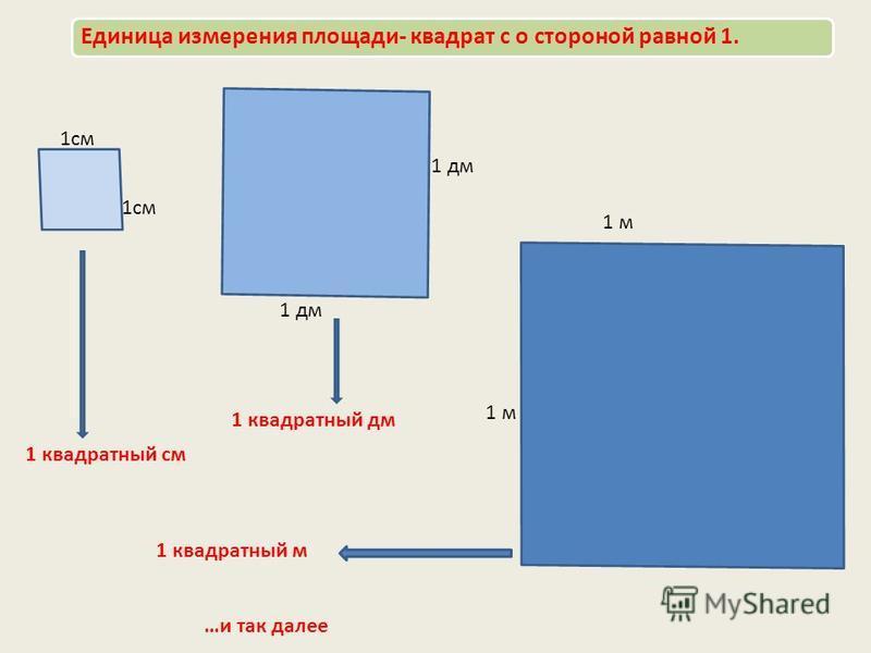 Единица измерения площади- квадрат с о стороной равной 1. 1 см 1 дм 1 м 1 квадратный см 1 квадратный дм 1 квадратный м …и так далее