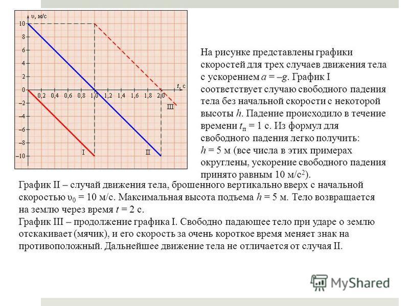 На рисунке представлены графики скоростей для трех случаев движения тела с ускорением a = –g. График I соответствует случаю свободного падения тела без начальной скорости с некоторой высоты h. Падение происходило в течение времени t п = 1 с. Из форму