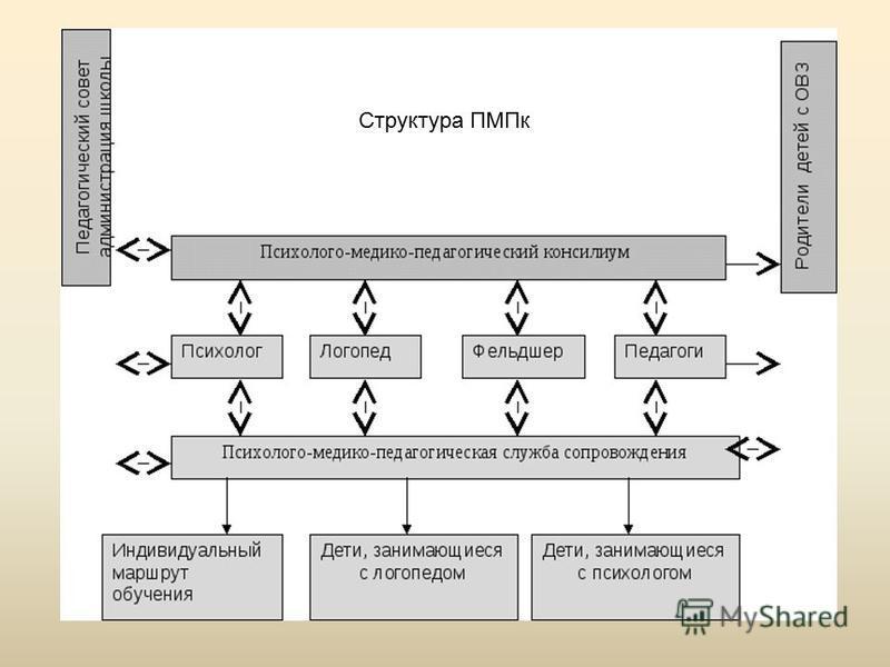 Модель сопровождения… Логопед Психолог дефектолог Структура ПМПк