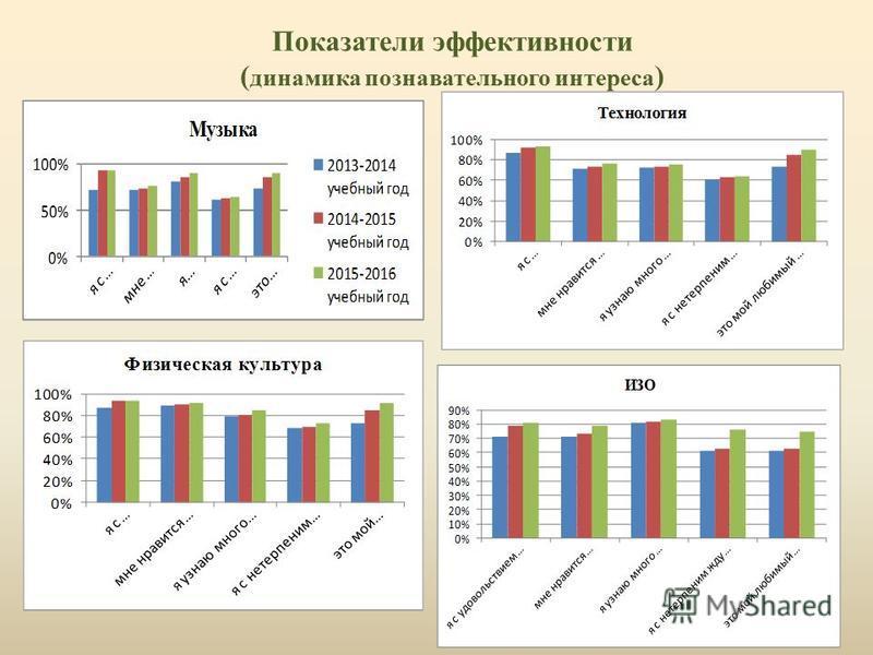Показатели эффективности ( динамика познавательного интереса )