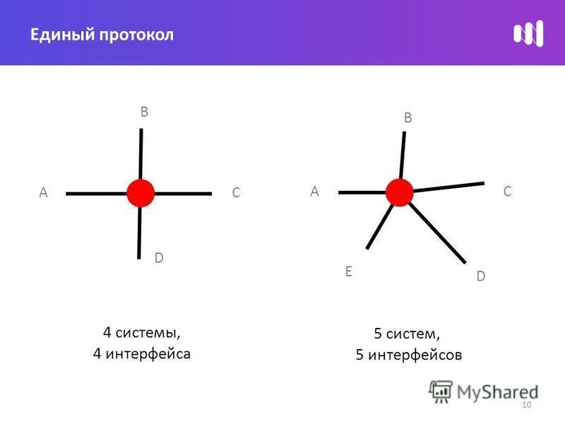 C B A 4 системы, 4 интерфейса D CA 5 систем, 5 интерфейсов D B E Единый протокол 10
