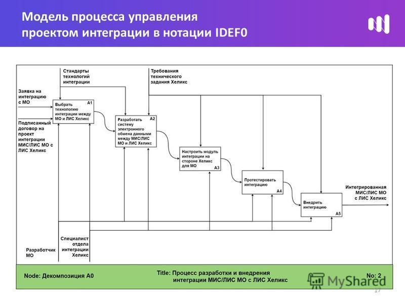 Модель процесса управления проектом интеграции в нотации IDEF0 17