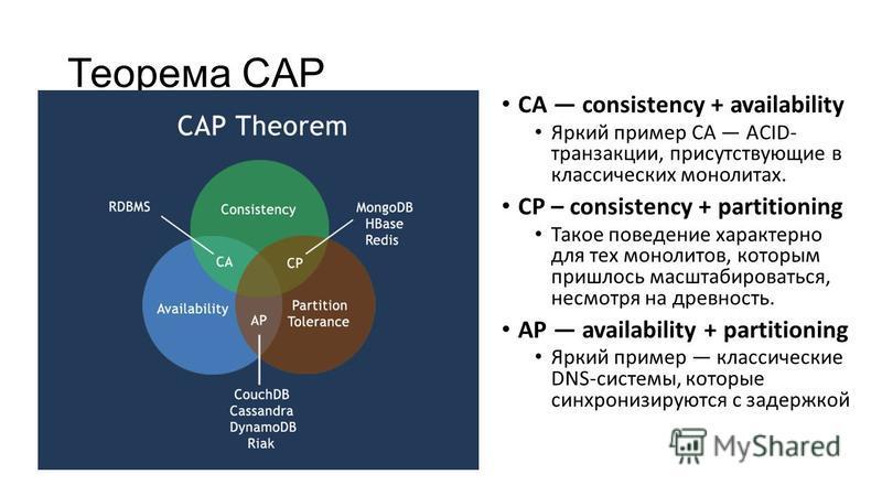 Теорема CAP CA consistency + availability Яркий пример CA ACID- транзакции, присутствующие в классических монолитах. CP – consistency + partitioning Такое поведение характерно для тех монолитов, которым пришлось масштабироваться, несмотря на древност