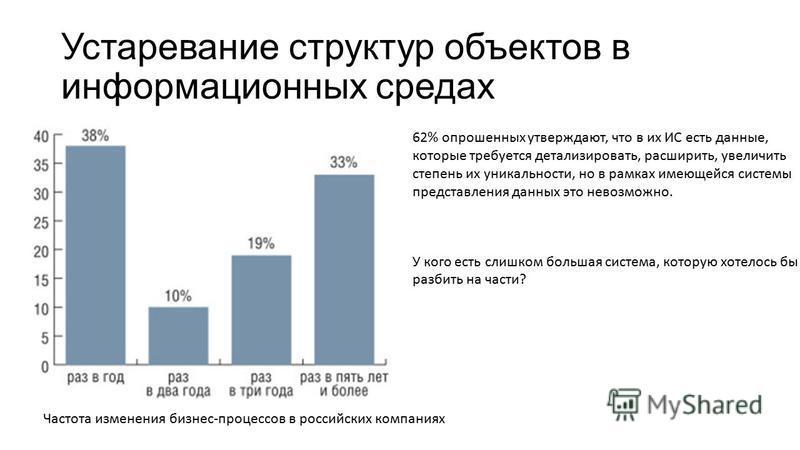 Устаревание структур объектов в информационных средах 62% опрошенных утверждают, что в их ИС есть данные, которые требуется детализировать, расширить, увеличить степень их уникальности, но в рамках имеющейся системы представления данных это невозможн