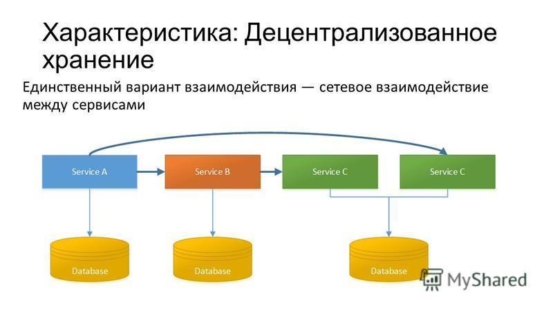 Характеристика: Децентрализованное хранение Единственный вариант взаимодействия сетевое взаимодействие между сервисами