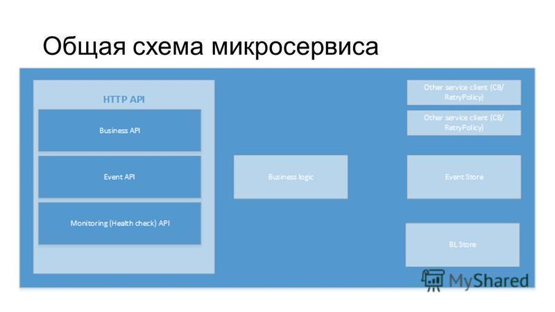 Общая схема микросервиса