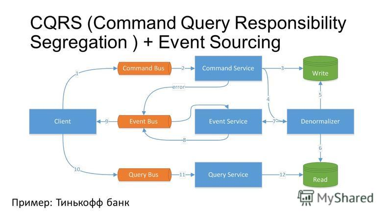 CQRS (Command Query Responsibility Segregation ) + Event Sourcing Пример: Тинькофф банк
