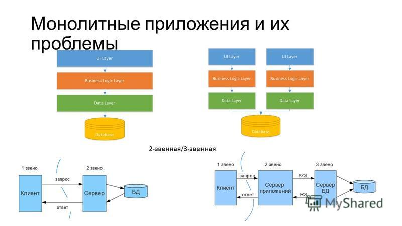 Монолитные приложения и их проблемы 2-звенная/3-звенная