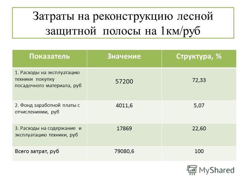 Затраты на реконструкцию лесной защитной полосы на 1 км/руб Показатель ЗначениеСтруктура, % 1. Расходы на эксплуатацию техники покупку посадочного материала, руб 57200 72,33 2. Фонд заработной платы с отчислениями, руб 4011,65,07 3. Расходы на содерж