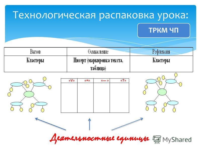 Технологическая распаковка урока: «V»«+»« »«?» Деятельностные единицы ТРКМ ЧП