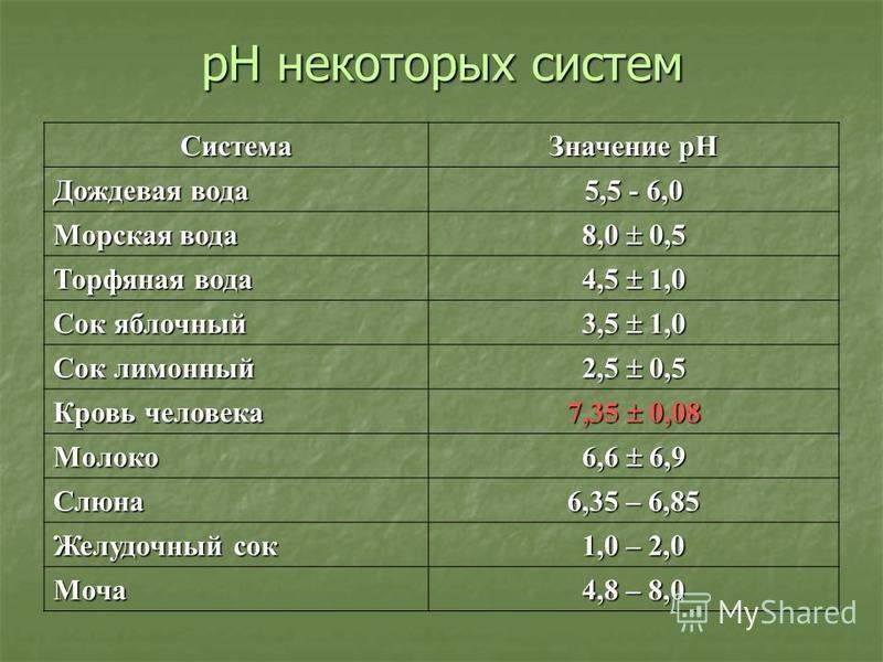 рН некоторых систем Система Значение рН Дождевая вода 5,5 - 6,0 Морская вода 8,0 0,5 Торфяная вода 4,5 1,0 Сок яблочный 3,5 1,0 Сок лимонный 2,5 0,5 Кровь человека 7,35 0,08 Молоко 6,6 6,9 Слюна 6,35 – 6,85 Желудочный сок 1,0 – 2,0 Моча 4,8 – 8,0